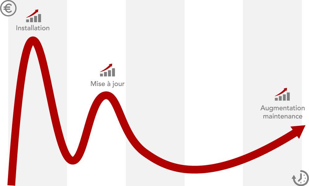 Comparaison du prix d'un ERP avec le cloud